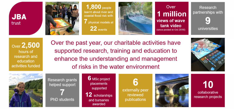 JBA Trust infographic 2016-17 landscape v4