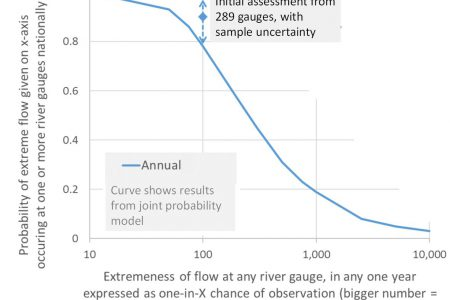 A national perspective on the probability of extreme river flows